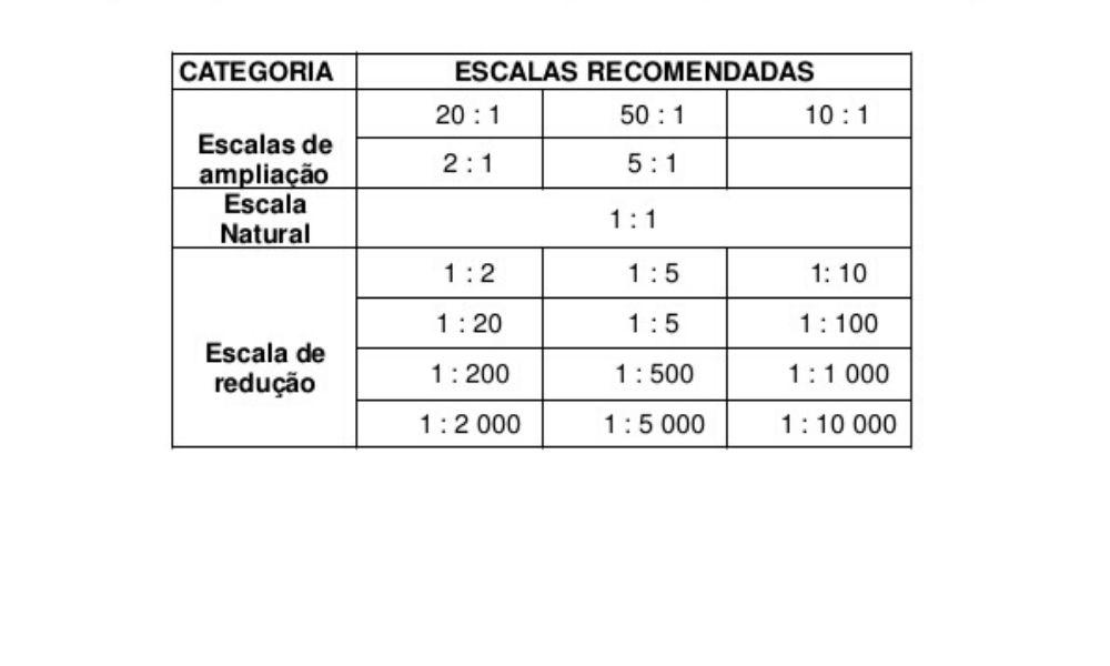 tabela padrão de escalas
