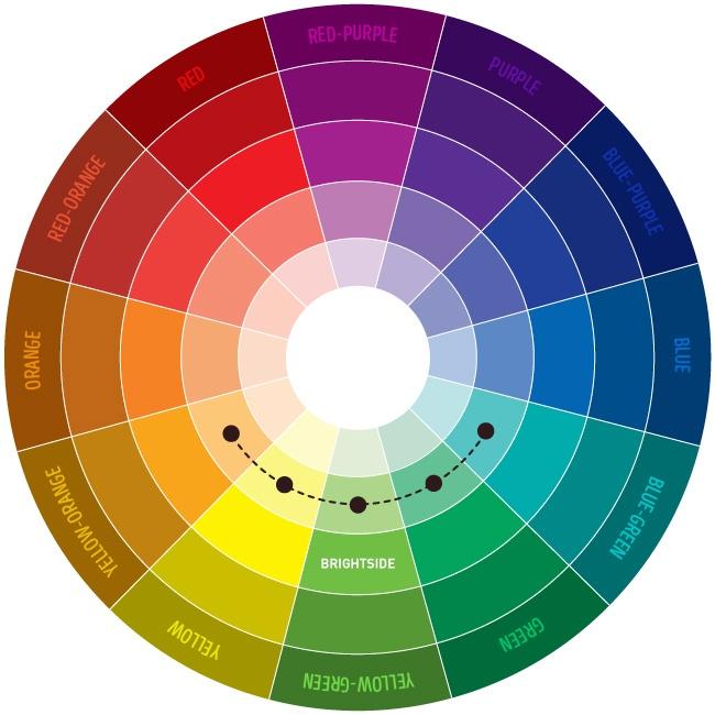 Círculo cromático com cores análogas.
