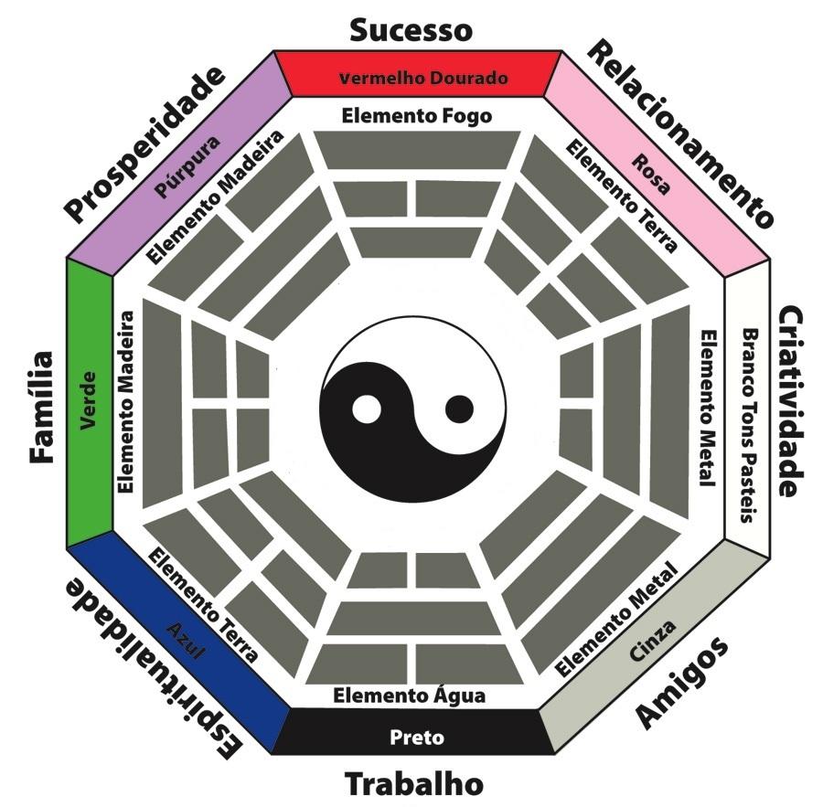 imagem baguá feng shui ilustrando as nove áreas
