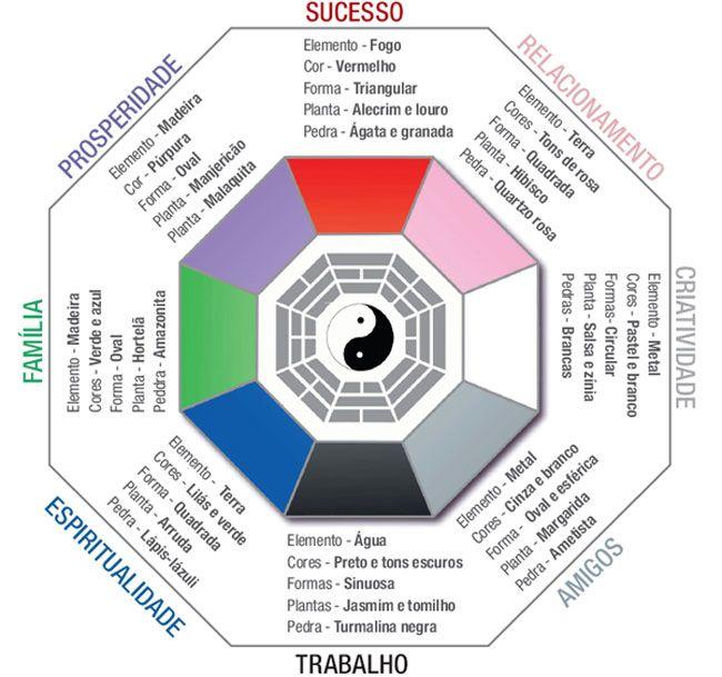 baguá e todos os elementos simbolizam feng shui