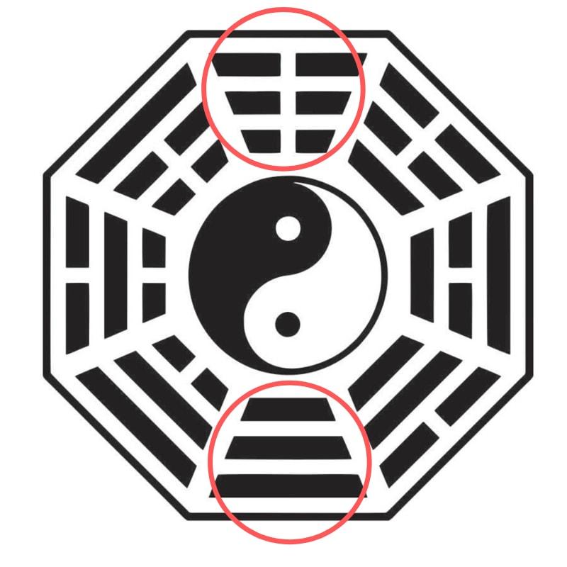 baguá feng shui céu primordial