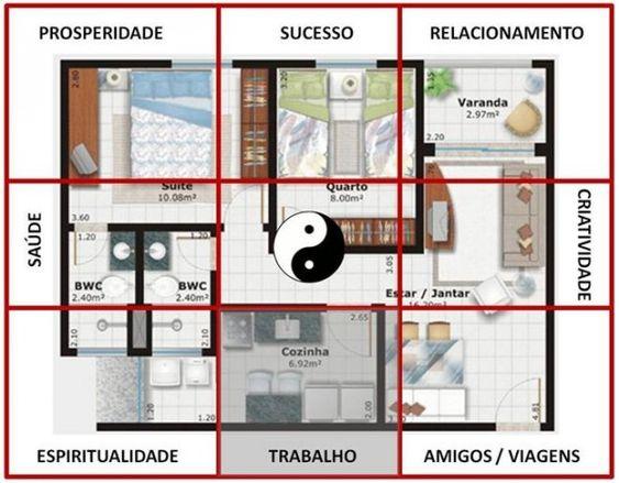 desenho planta baixa nove áreas do baguá feng shui