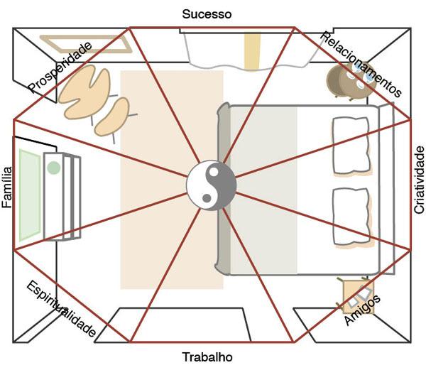 aplicação do baguá na planta do quarto
