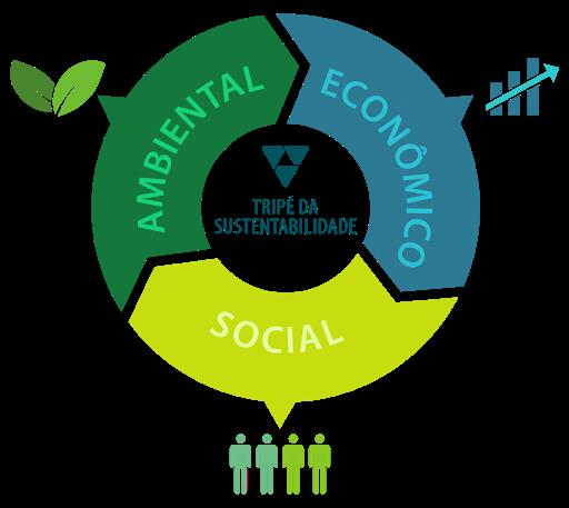 tripe da sustentabilidade