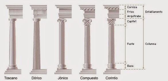 tipos de pilares